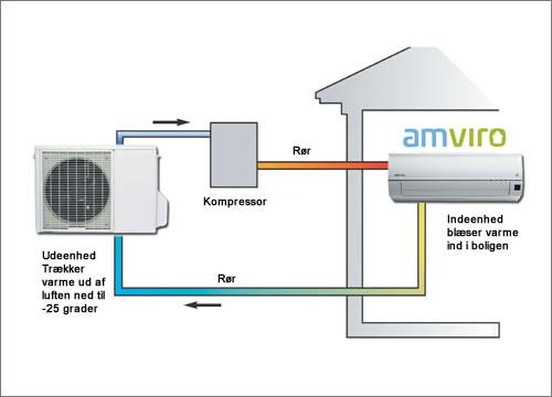 Sådan virker luft til luft varmepumper